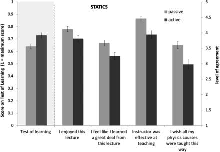 Grafico studio valutazione studenti