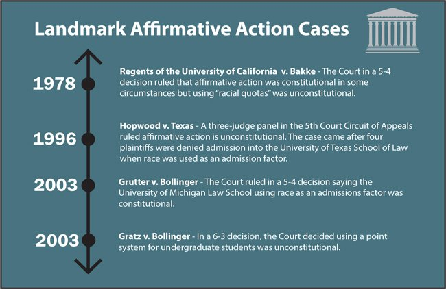 Affirmative action, Court cases